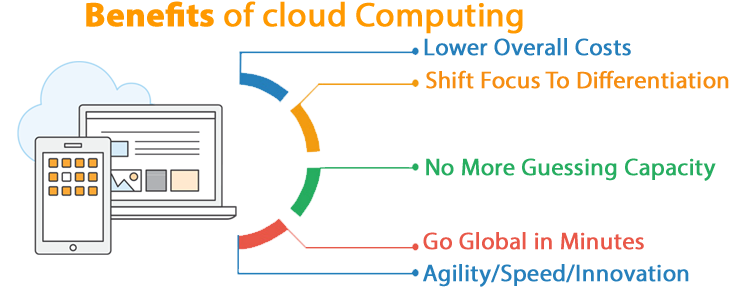 aws-cloud-migration